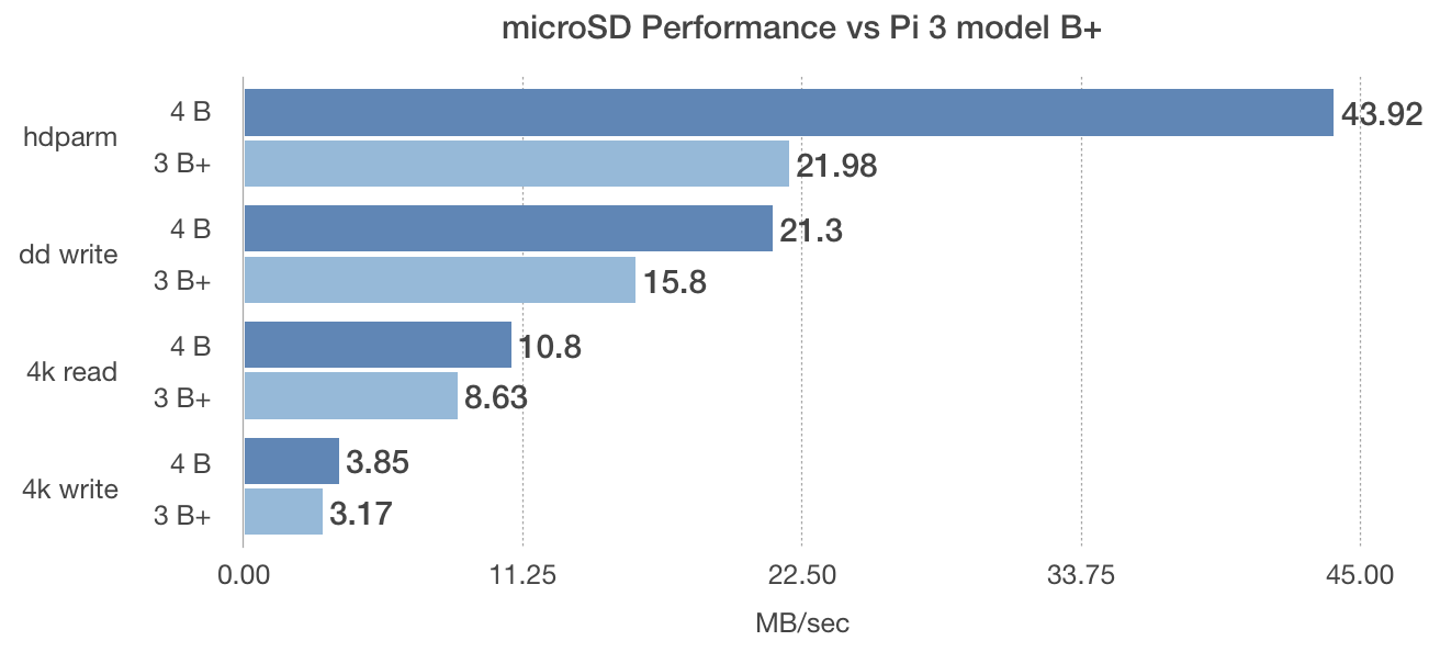 Raspberry Pi 4 model B microSD card benchmarks vs Pi 3 model B+