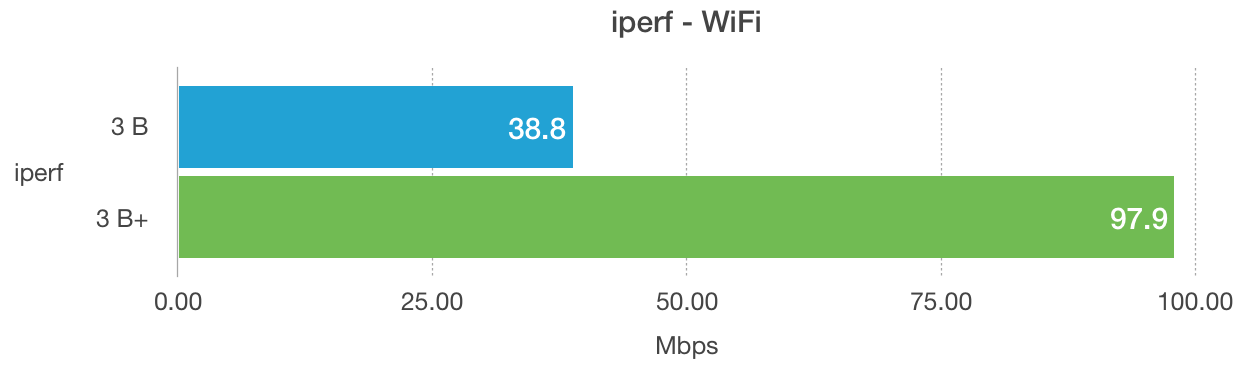 Raspberry Pi model 3 B+ onboard WiFi iperf benchmark