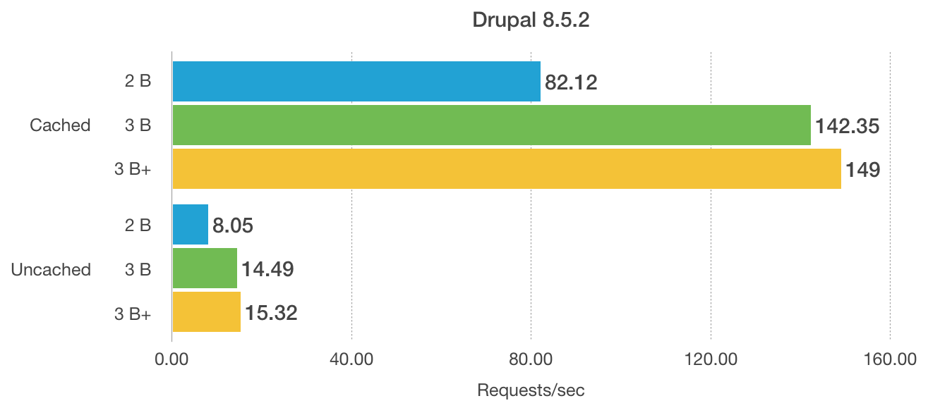 Raspberry Pi model 3 B+ Drupal performance comparison to model 2 B and model 3 B