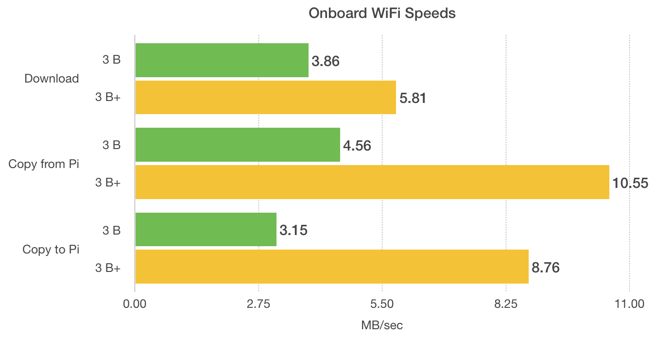 Raspberry Pi model 3 B+ onboard WiFi performance benchmarks
