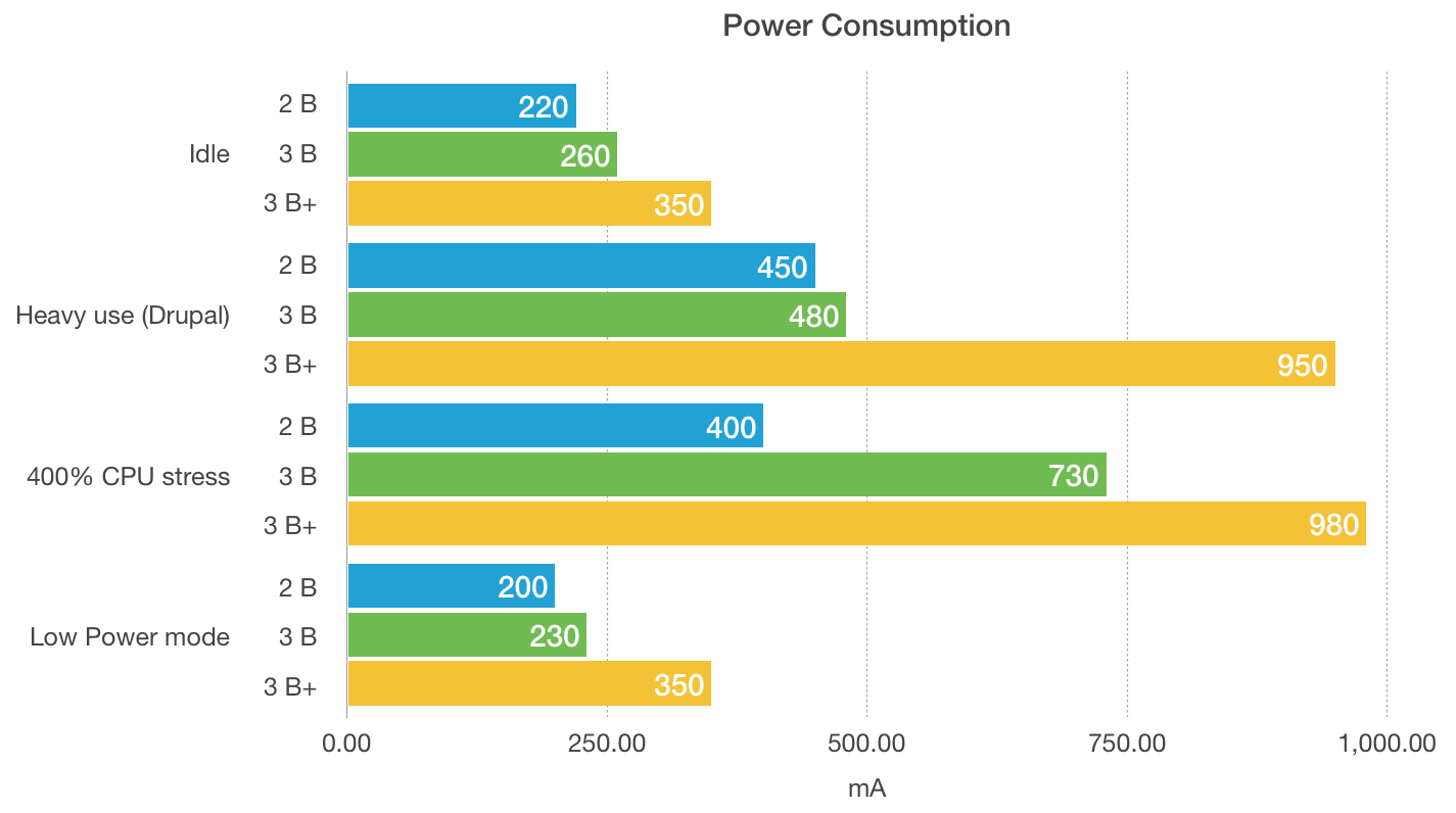Raspberry Pi model 3 B+ power consumption comparison to model 2 B and model 3 B