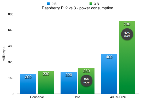 Raspberry Pi 2 vs Raspberry Pi 3 model B power consumption