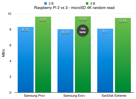 Raspberry Pi Model 3 B vs Model 2 B - microSD card reader 4K random read benchmark