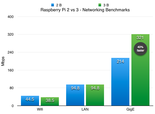 Raspberry Pi Model 3 B - Networking iperf throughput benchmark vs pi 2
