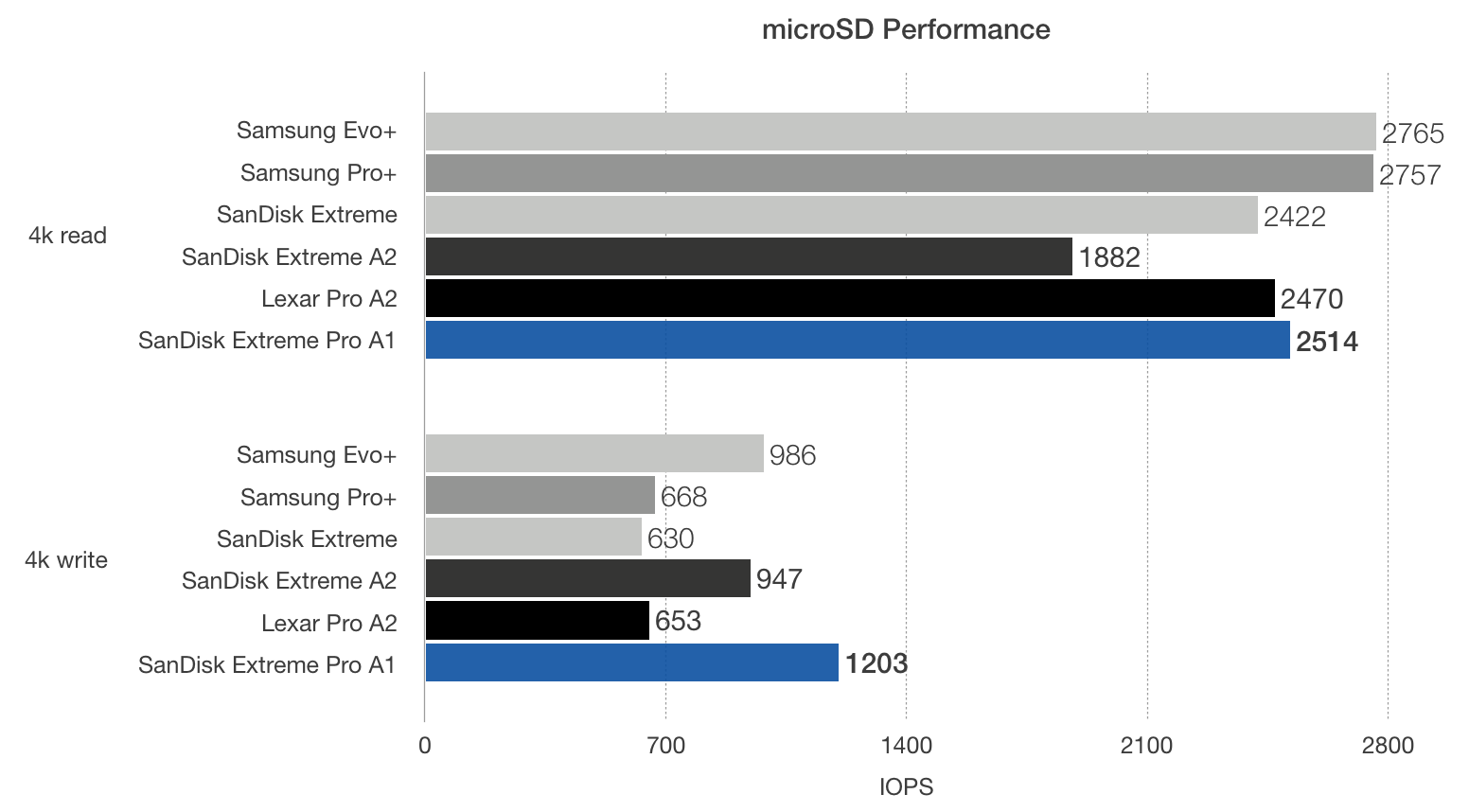 Raspberry Pi microSD card benchmark showing SanDisk Extreme Pro A1 comparison