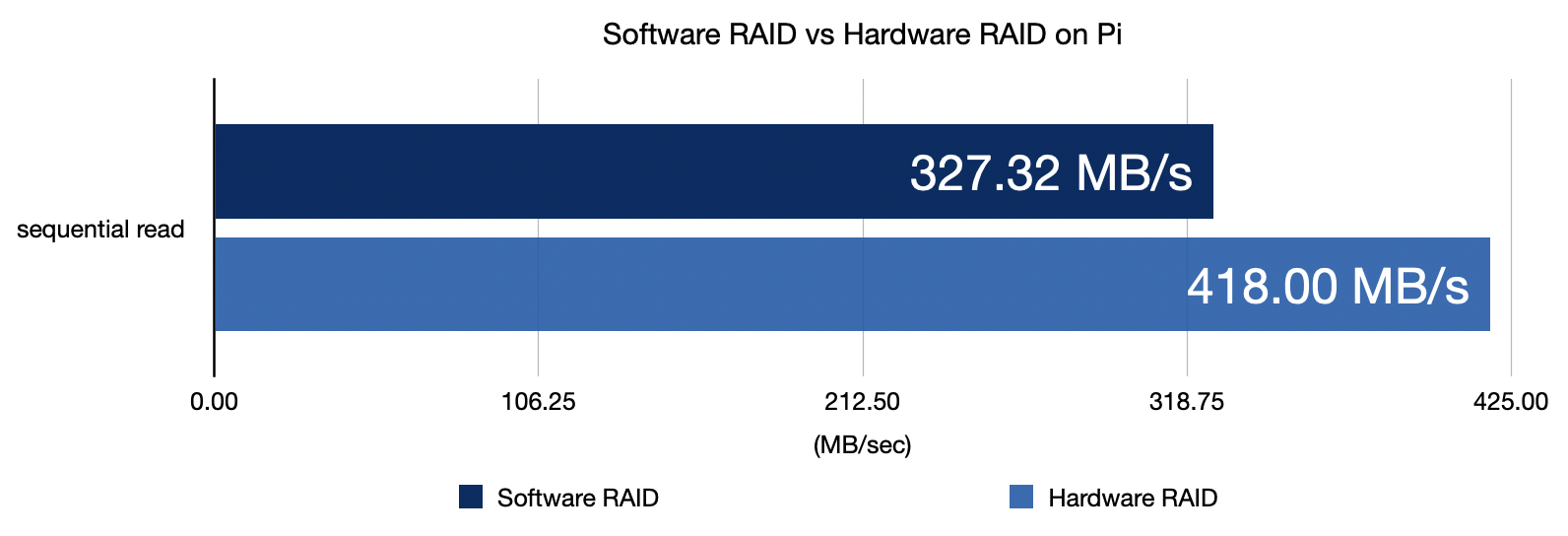 Sequential read performance on Raspberry Pi - Software vs Hardware RAID