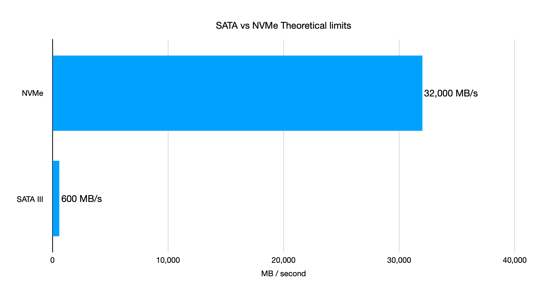 SATA SSD vs NVMe theoretical performance limit