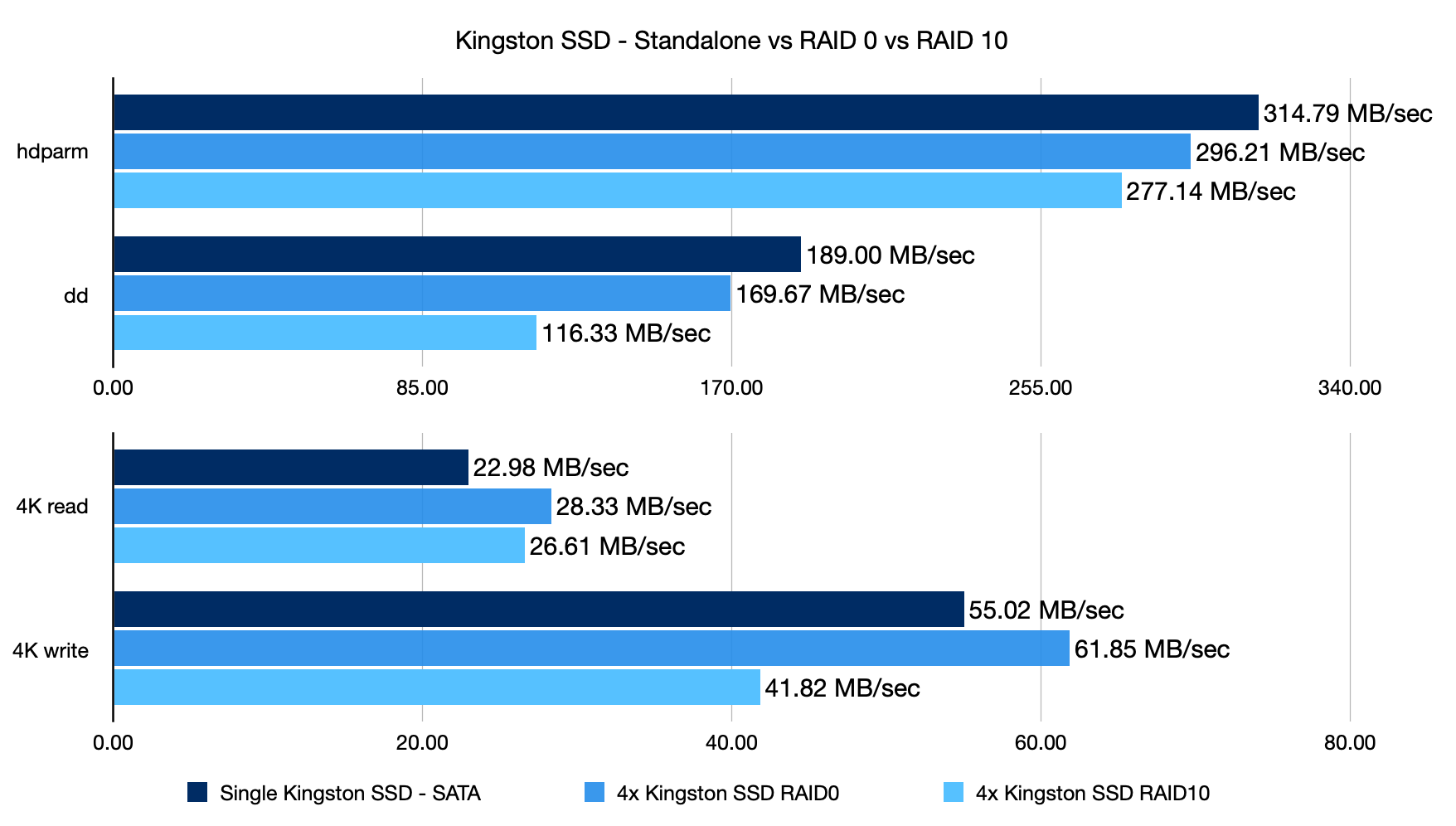 Kingston SSD standalone vs RAID 0 vs RAID 10