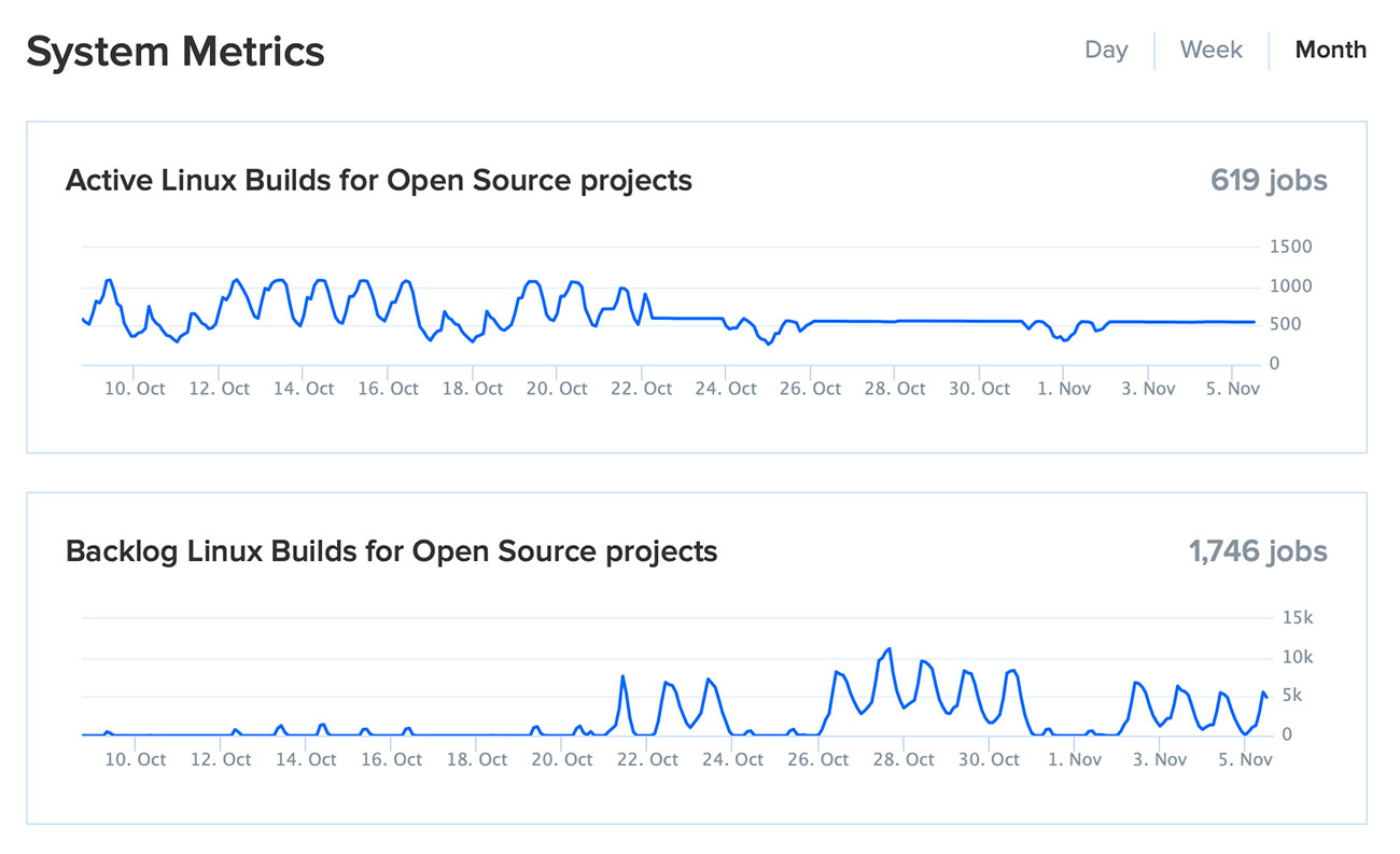 Travis CI backlog of open source builds