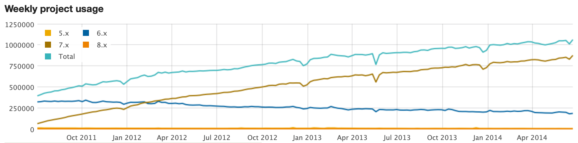 Usage Statistics for Drupal Core from 2010 to 2014