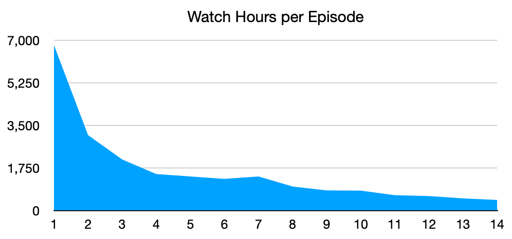 Watch Hours Per Episode on YouTube Live streams