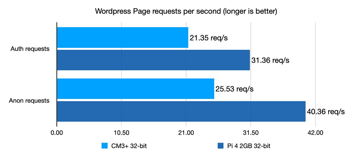 Wordpress page request benchmarks CM3+ vs Pi 4