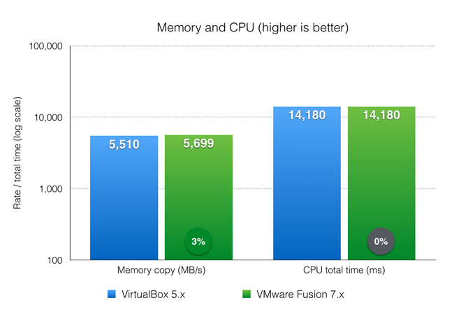 Memory and CPU benchmark - VirtualBox and VMware Fusion