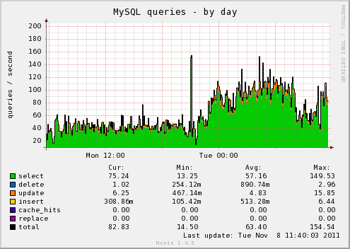 munin mysql traffic spike