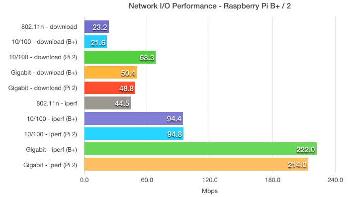 Raspberry Pi 2 and model B+ network throughput speed comparisons