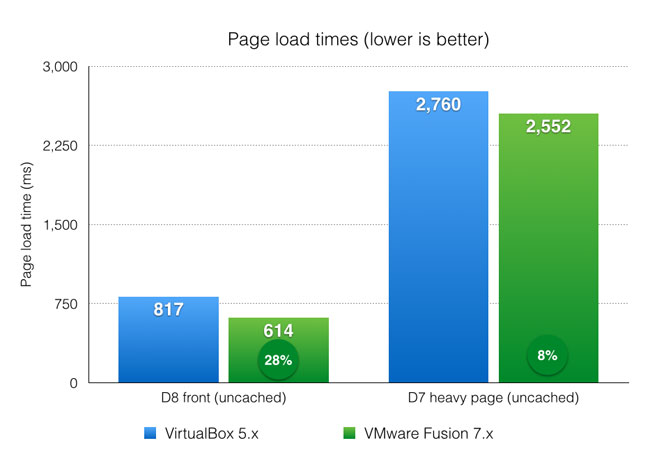 Page load performance for Drupal 7 and 8 - VirtualBox and VMware Fusion