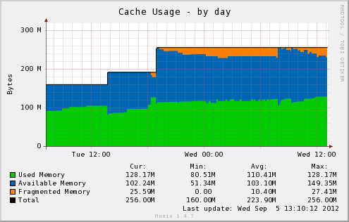 Munin - APC Memory Usage Graph
