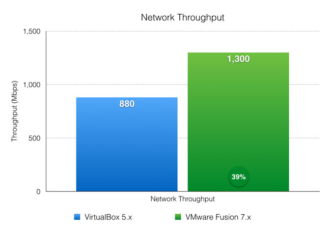 Network throughput benchmark - VirtualBox and VMware Fusion