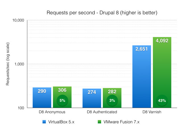 Drupal 8 requests per second benchmark - VirtualBox and VMware Fusion