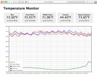 Temperature Monitor Graph Screenshot