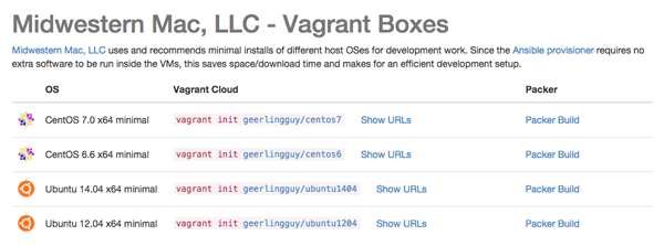Vagrant Boxes - Midwestern Mac, LLC