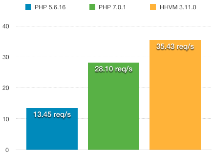 PHP 5 7 and HHVM benchmark comparison of Wordpress 4.4 admin dashboard